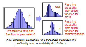 Parameter probability distribution linked to controllability and profitability