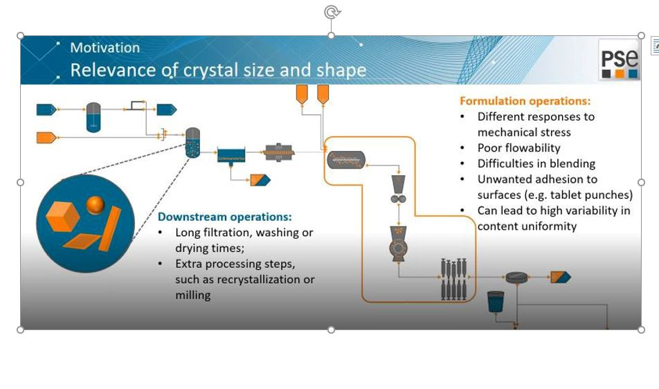 Digital design of particle size and shape during crystallization processes