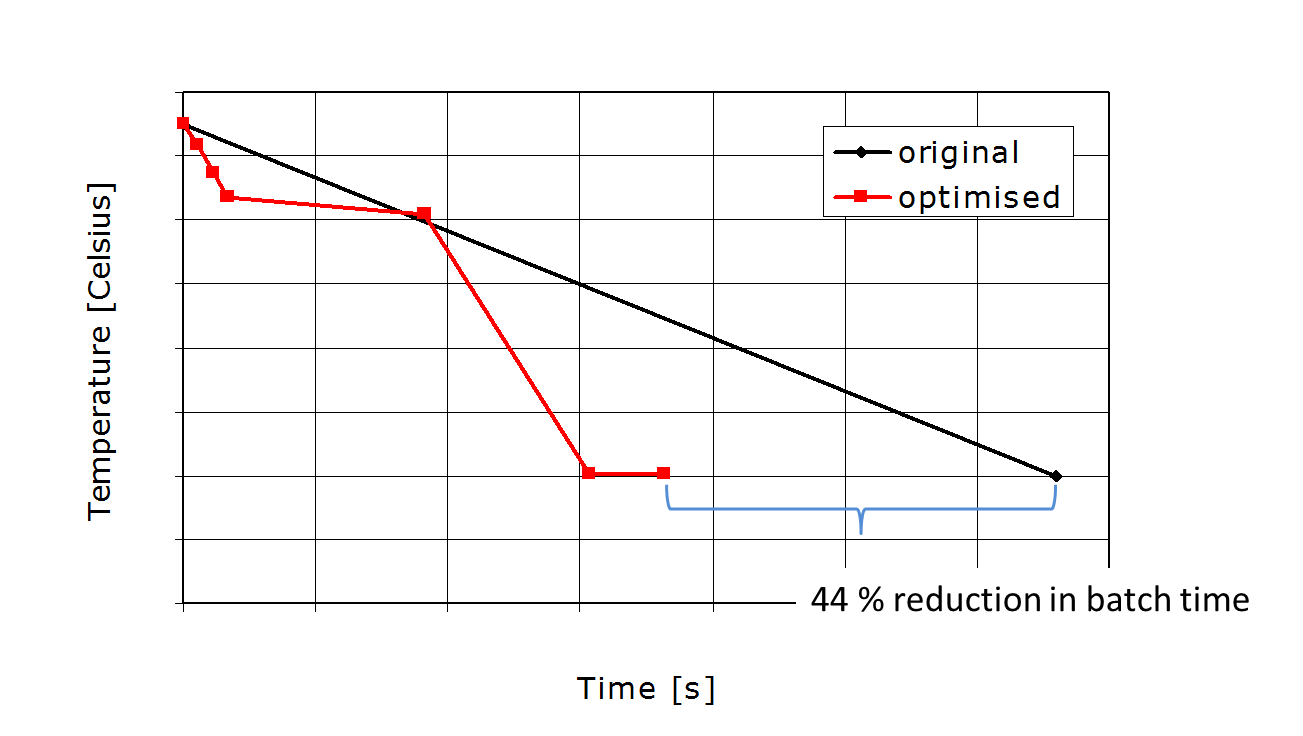 batch time reduction