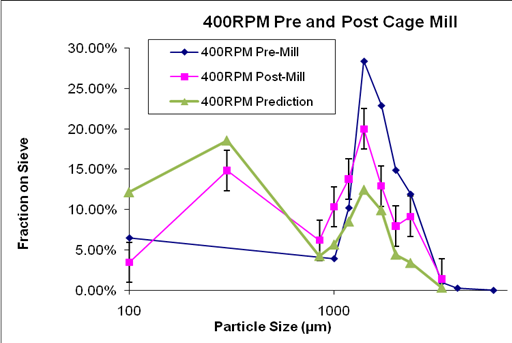 prediction of bench top mill output particle size distribution