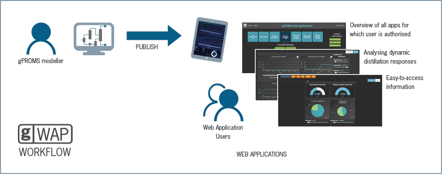 gPROMS Web Applications Workflow