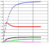 Reactant and product concentrations along axial direction – click to enlarge