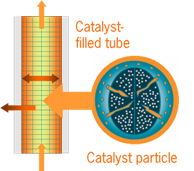 Reactions take place around, on, and in a catalyst particle – click for details